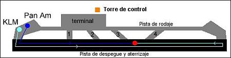 plan of Tenerife Airport disaster